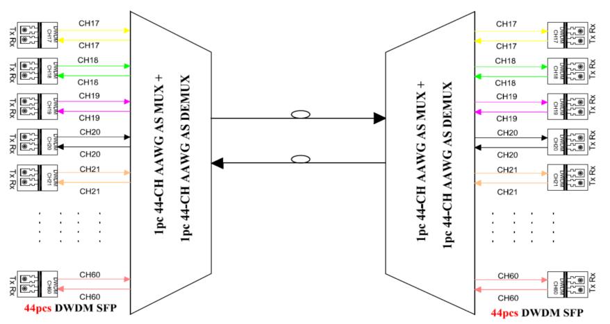 Filters of DWDM MUX/DEMUX ABS Box