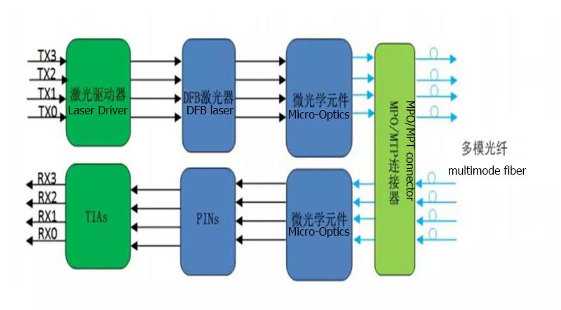 QSFP28